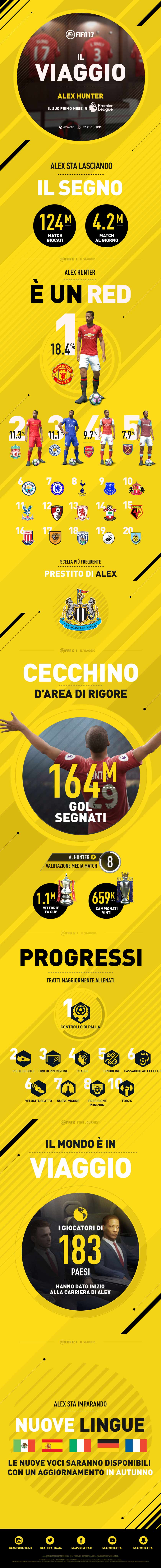 fifa-17-alex_hunter_infografica-gamesoul
