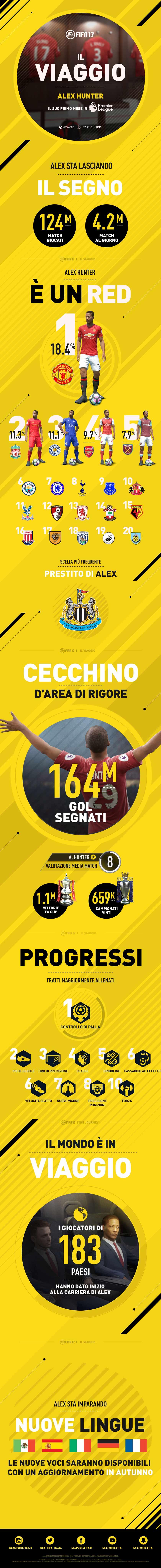 fifa-17-alex_hunter_infografica-gamesoul