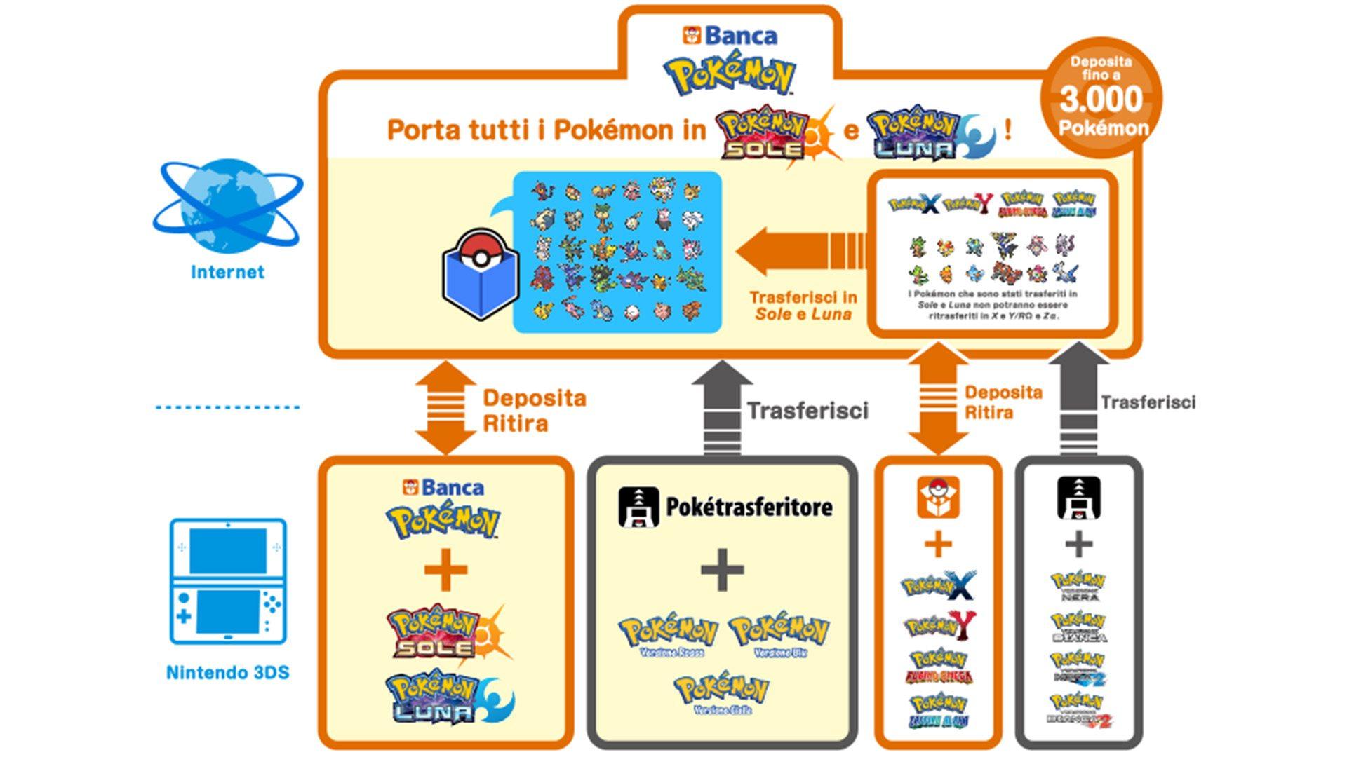 Banca Pokémon Pokémon Sole e Luna