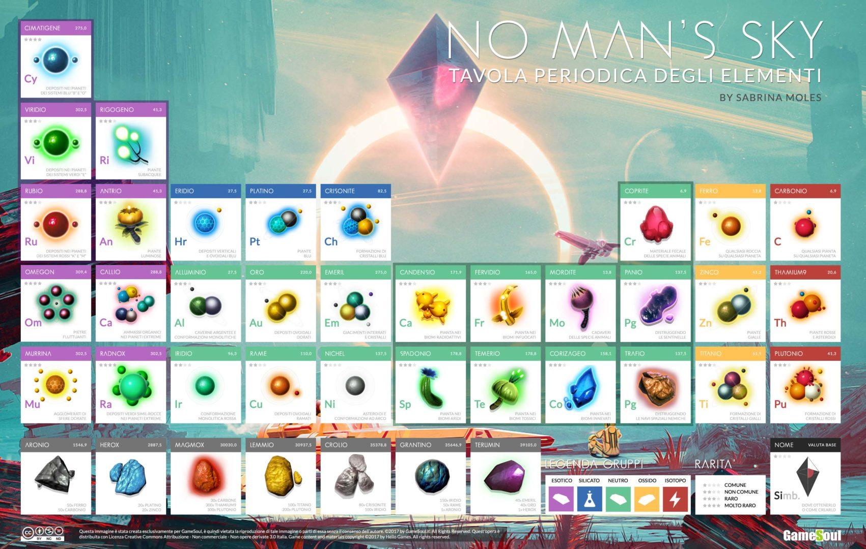 No Man's Sky: tavola periodica degli elementi