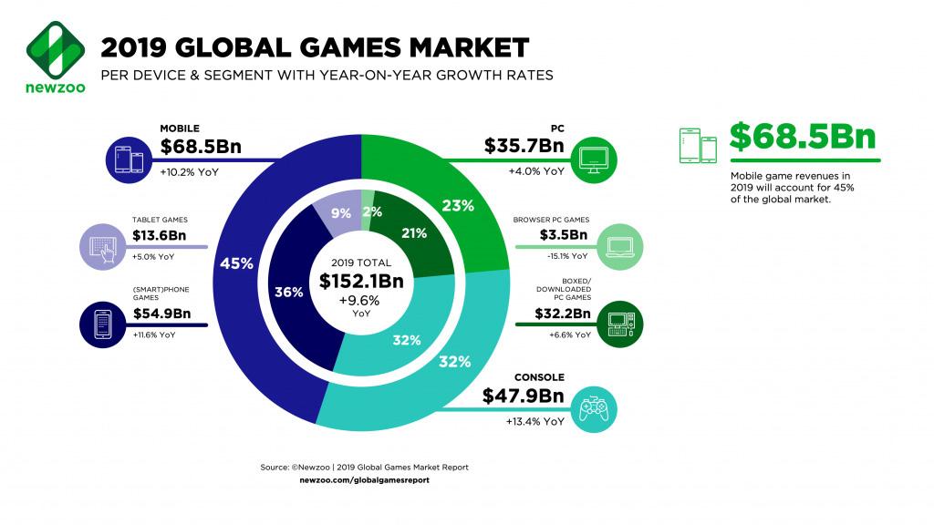 gaming market
